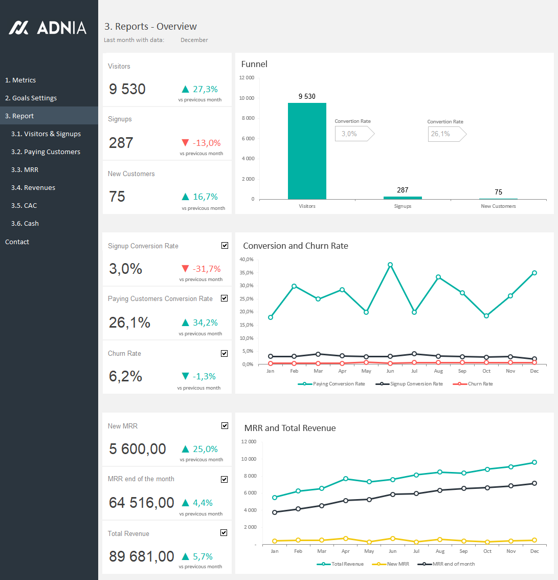 Excel Dashboard Examples Adnia Solutions - Monthly dashboard templates