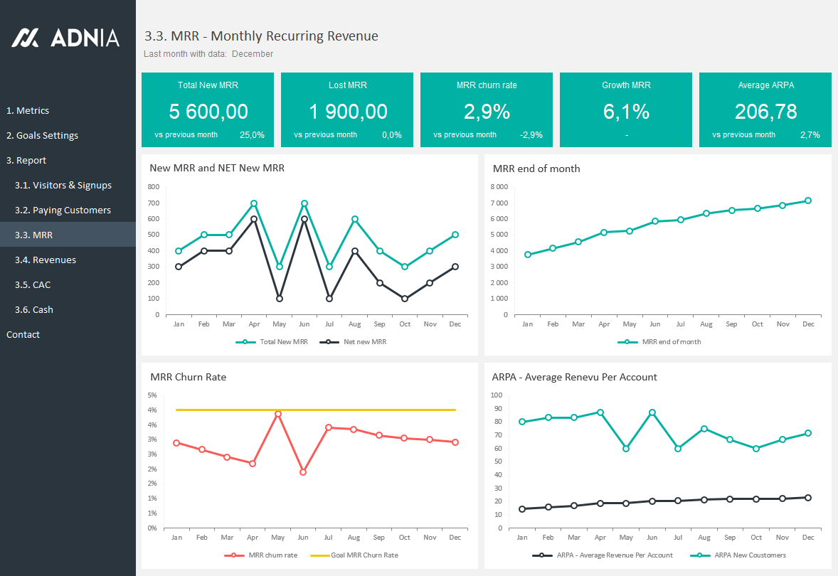 Saas Metrics Template Mrr Dashboard on financial dashboard examples