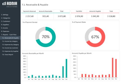 Business Finance Management Template - Receivable & Payable