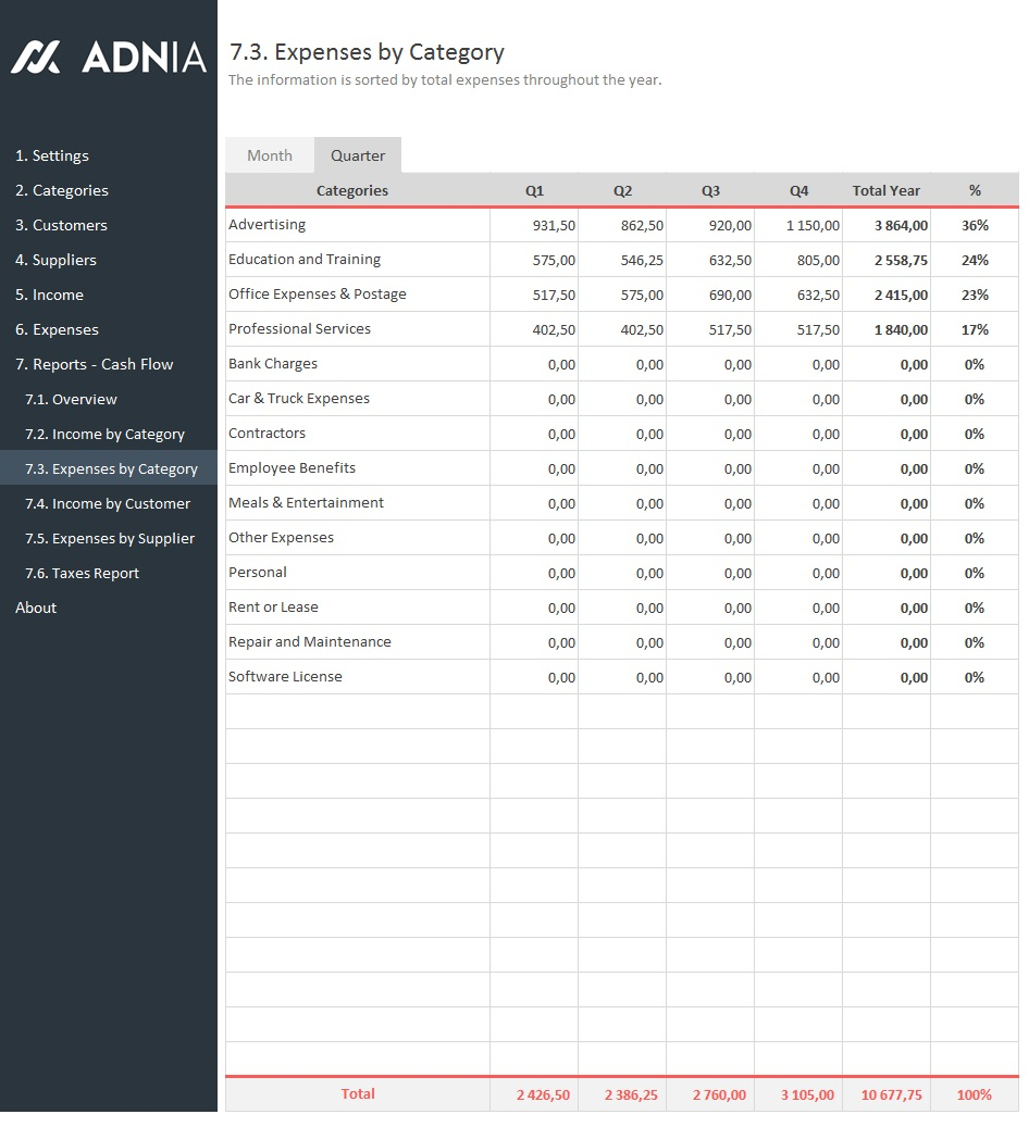 Business Finance Management Template | Adnia Solutions