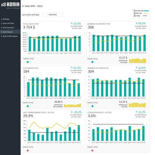 KPI Dashboard Template for e-Commerce - Sales KPI