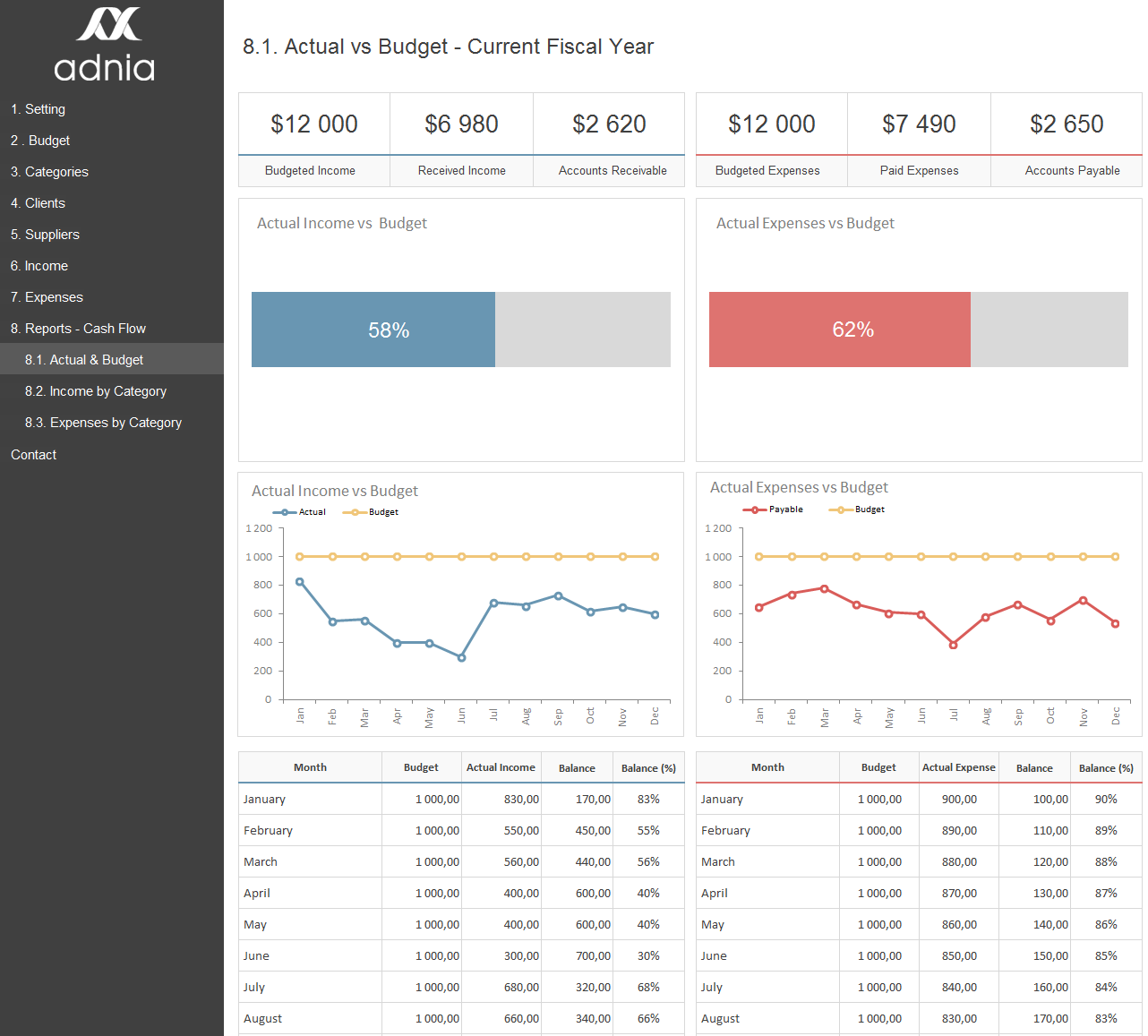 Excel dashboard examples adnia solutions for Budget to actual template