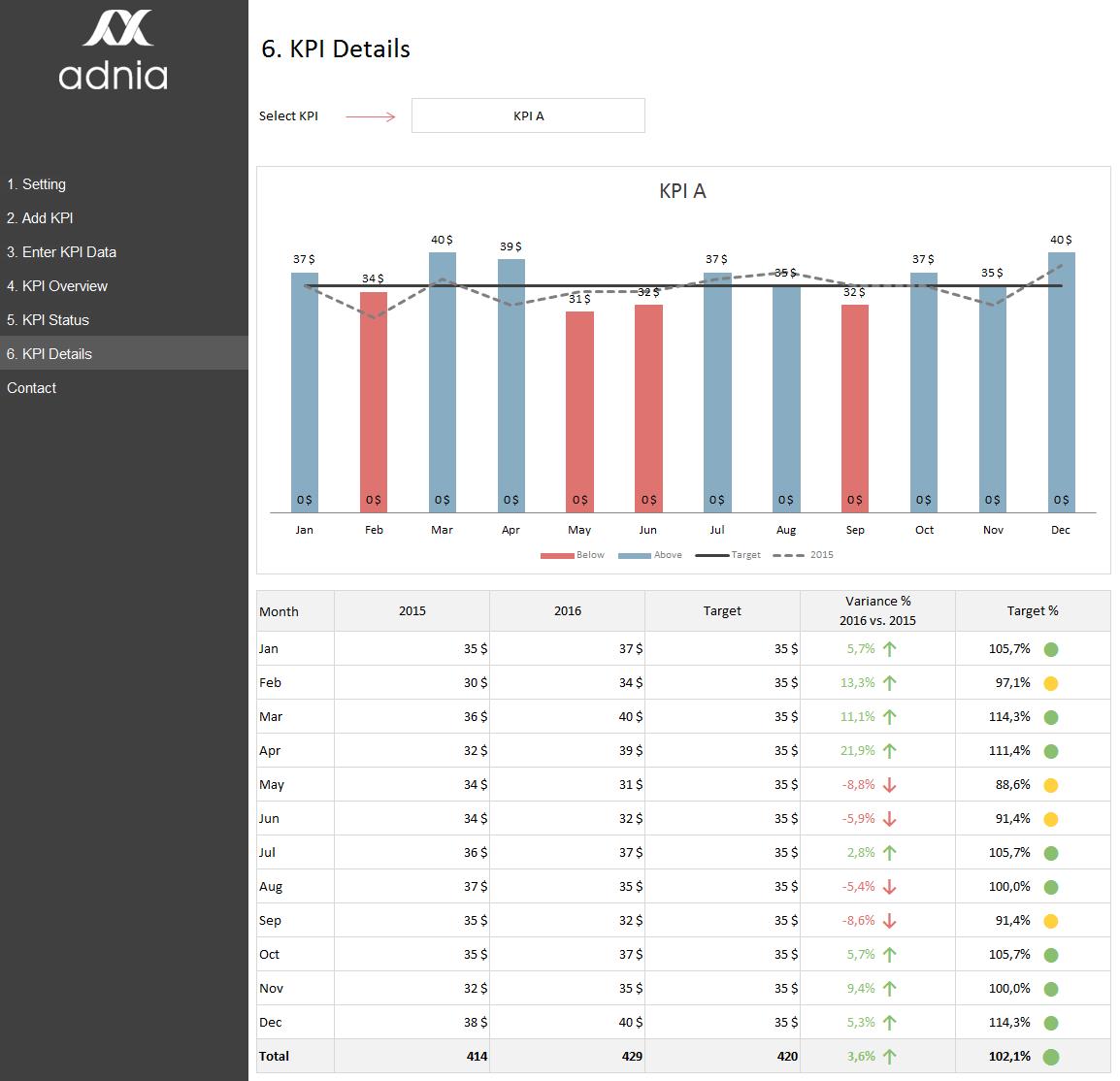 kpi management spreadsheet template