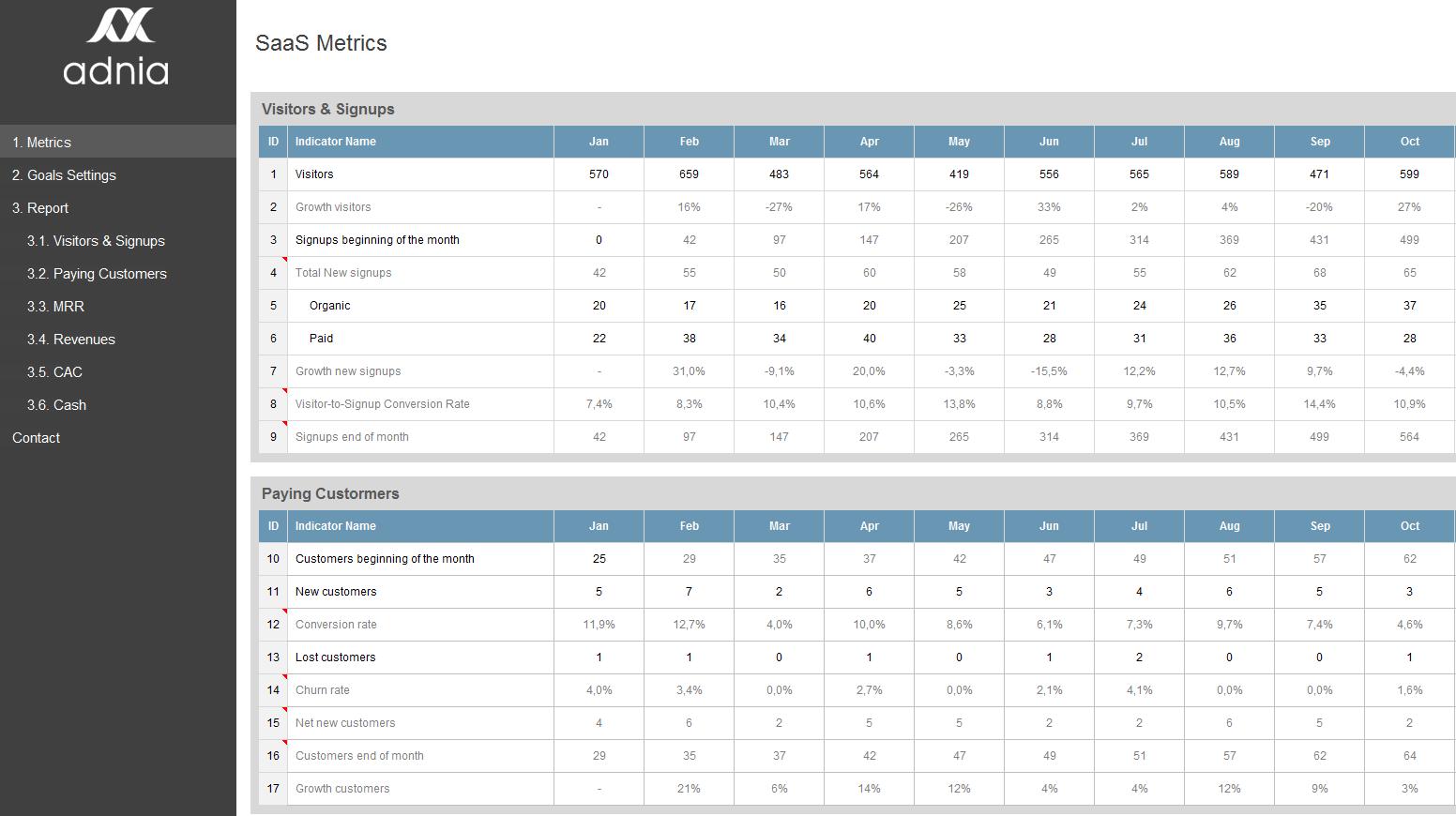 saas metrics template saas metrics dashboard template adnia solutions. Black Bedroom Furniture Sets. Home Design Ideas