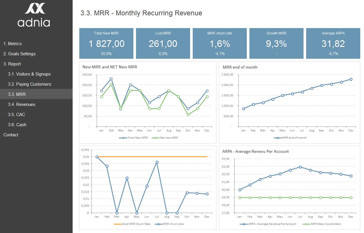 saas metrics template