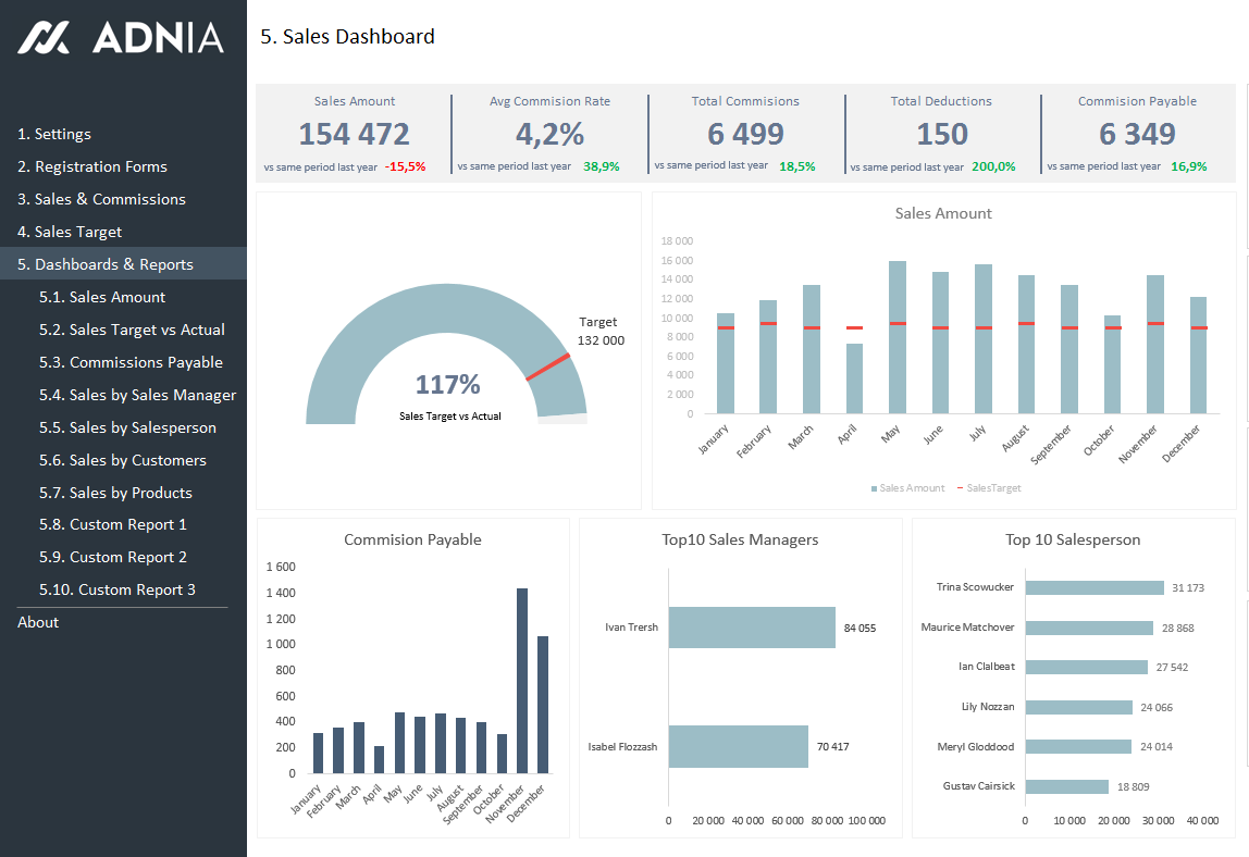 Excel Dashboard Examples Adnia Solutions - Sales dashboard excel