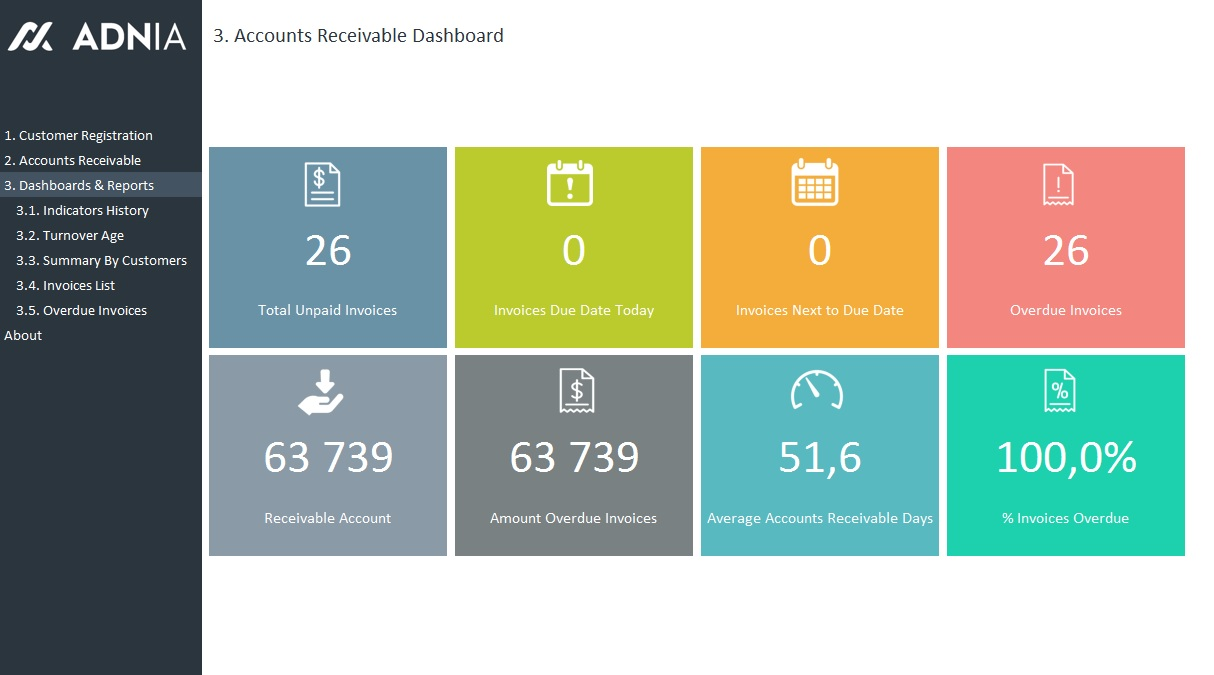 Accounts Receivable Management Template Adnia Solutions - Customer dashboard template