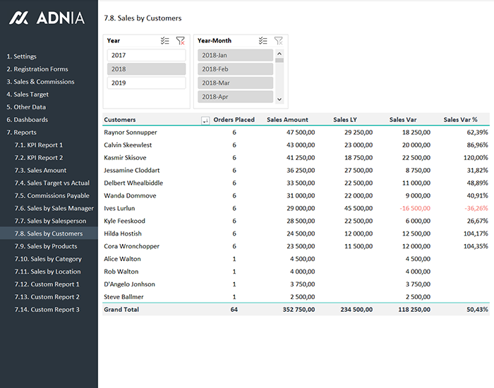 Sales Kpi And Commission Tracker Template