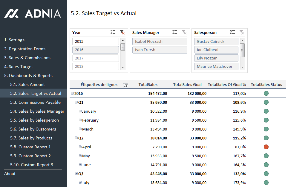 Sales KPI and Commission Tracker Template | Adnia Solutions