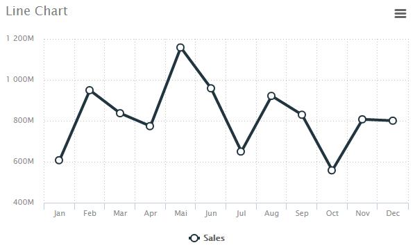 Dashboard - Line Chart