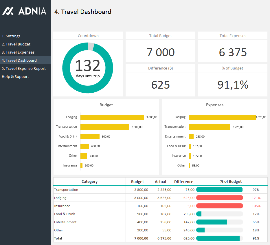 Excel dashboard examples adnia solutions for What is a planner dashboard