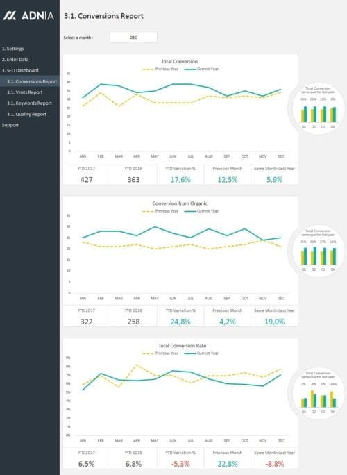 SEO Metrics Dashboard Template - Report Exemple