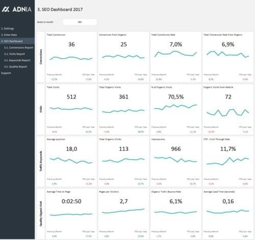 SEO Metrics Dashboard Template - SEO Dashboard