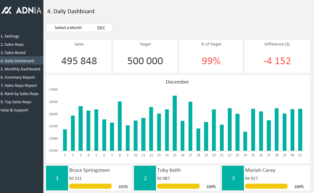Daily Sales Tracking Template Adnia Solutions - Daily dashboard template