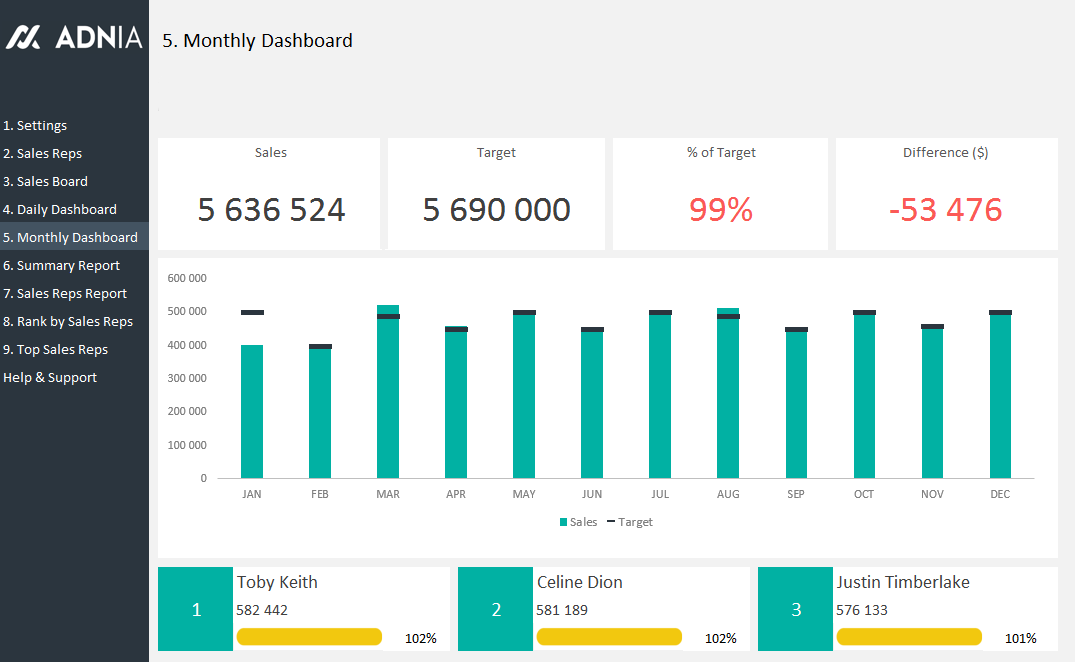 Daily Sales Tracking Template Adnia Solutions - Sales dashboard excel