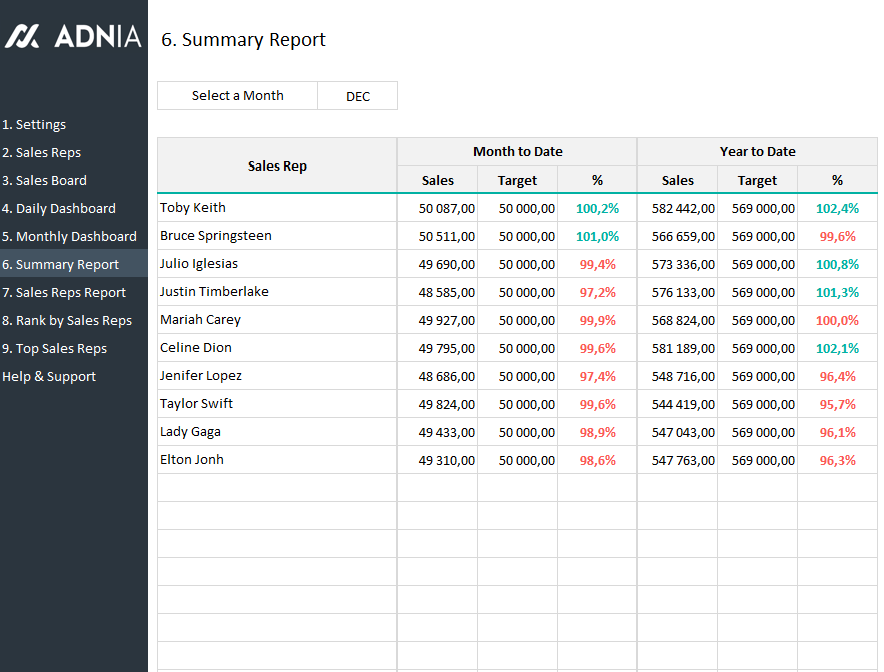 Daily Sales Tracking Template Adnia Solutions - Report tracker excel template