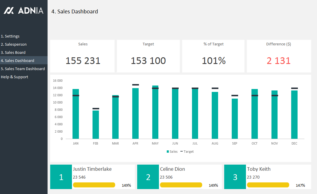 Sales Team Dashboard Template Adnia Solutions - Employee dashboard template