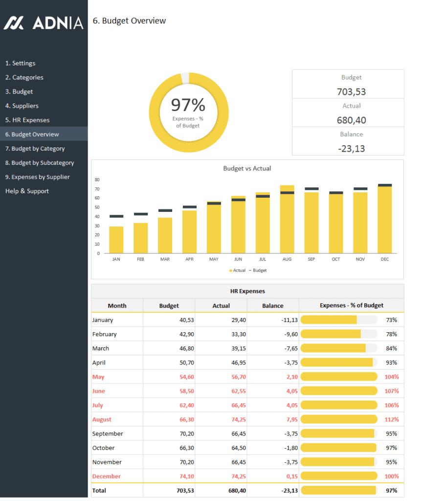 HR Budget Dashboard Template