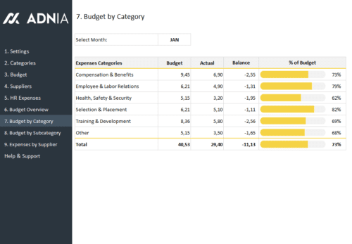 HR Budget Template - HR Budget Category