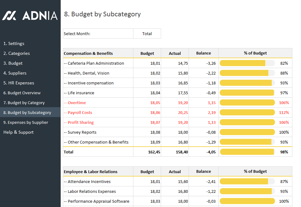 human resources budget expenses template
