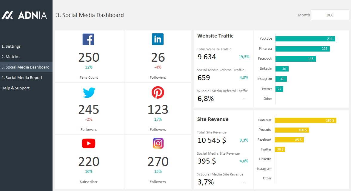 Social media dashboard template adnia solutions for Safety dashboard template