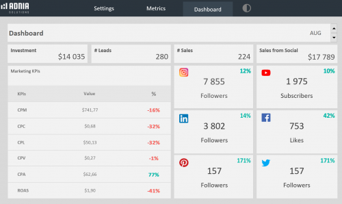 Social Media Dashboard Template - Light Dashboard