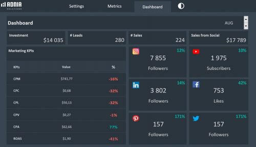 Social Media Dashboard Template - Dark Dashboard