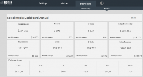 Social Media Dashboard Template - Annual Dashboard