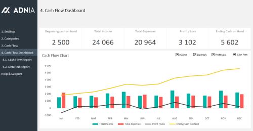 Cash Flow Management Template - Cash Flow Dashboard