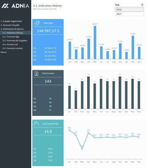 Account Payable Report Template - KPIs