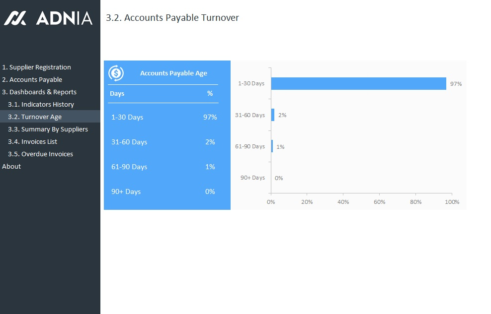 account payable management template adnia solutions