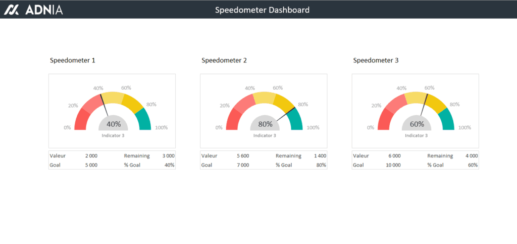 Excel Dashboard Templates Speedometer