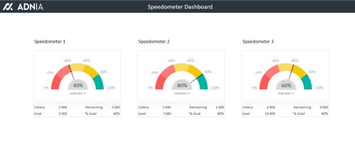 Excel Dashboard Templates Speedometer