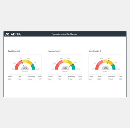 Excel Dashboard Templates Speedometer Adnia Solutions
