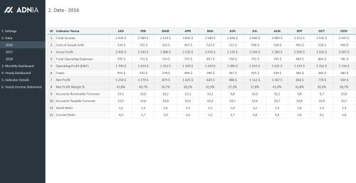 Financial Metrics Dashboard Template - Data
