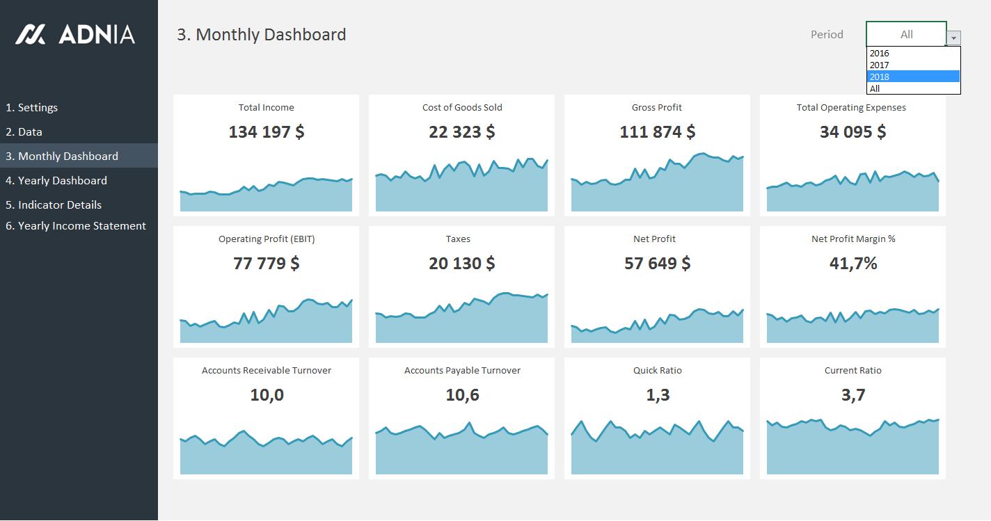 financial metrics dashboard template