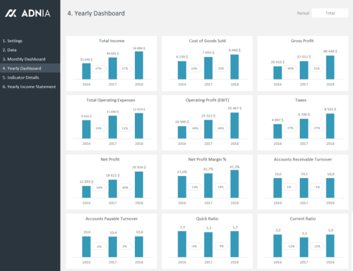 Financial Metrics Dashboard Template - Yearly Dashboard