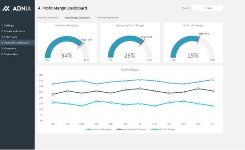 Financial KPI Dashboard Template - Profit Margin Dashboard