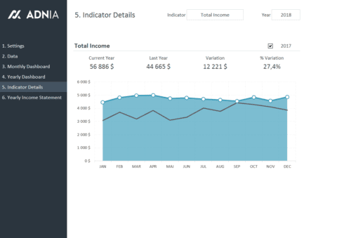Financial Metrics Dashboard Template - Indicator Details