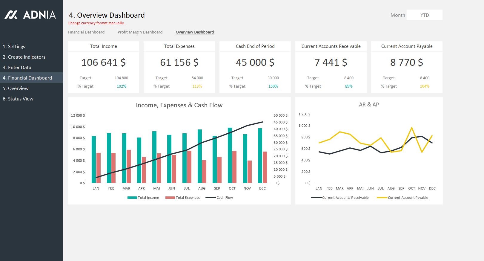 financial kpi dashboard template