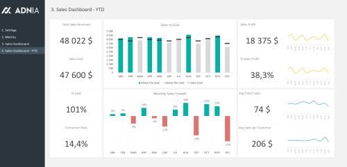 05 - Sales Dashboard Excel Template - Sales Dashboard YTD