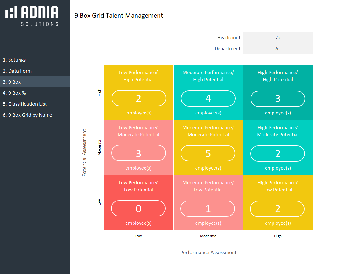 9 Box Grid Talent Management Template - Report