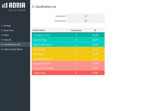 9 Box Grid Talent Management Template - Classification