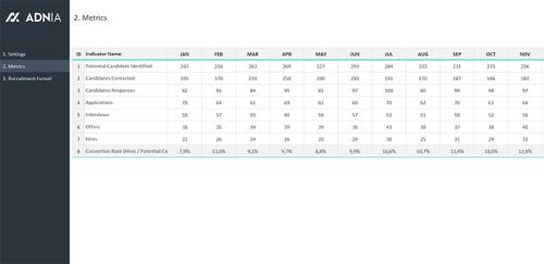 Recruitment Funnel Template - Metrics