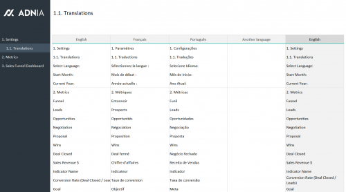 Sales Funnel Template Excel - Translations