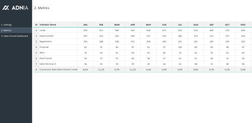 Sales Funnel Template Excel - Metrics