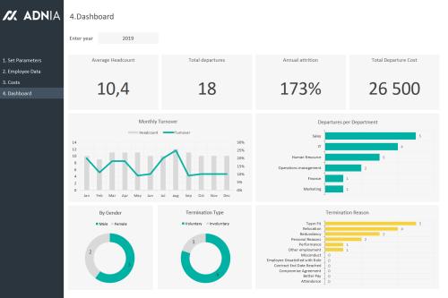 HR Attrition Management Excel Template - Dashboard
