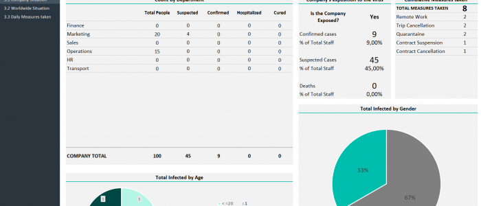 Covid-19 Management Excel Template - Company Situation Dashboard