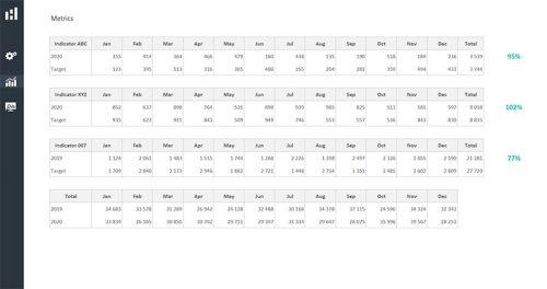 Metrics - Excel Dashboard Design Duo Theme 2