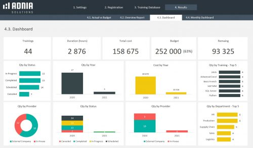 Training Tracker Excel Template - Training-Dashboard